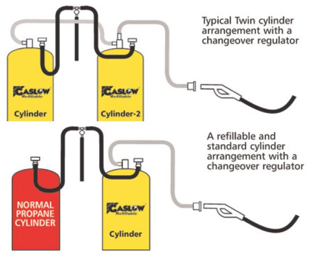 The Refillable Cylinders E As Cylinder 1 Or 2 For A Single Installation Choose When You Wish To Add Second: Lpg Changeover Switch Wiring Diagram At Submiturlfor.com